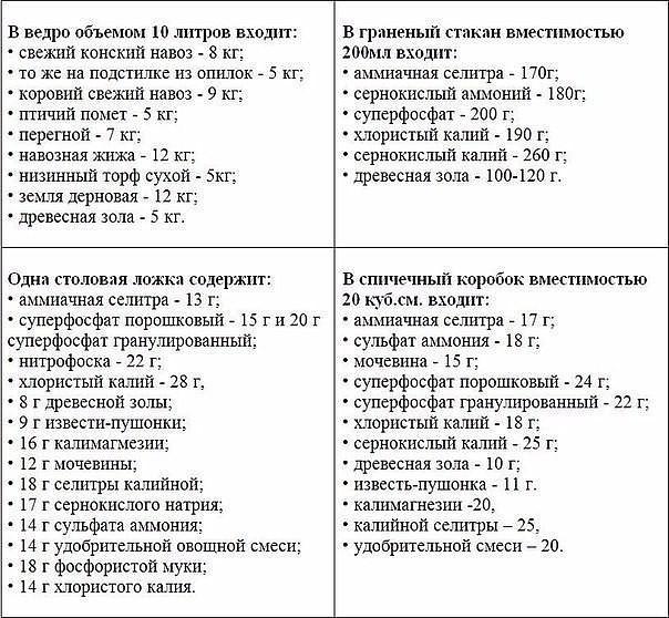 Как измерить массу удобрений