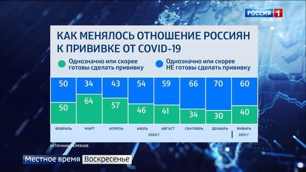 СДЕЛАТЬ ПРЯМО СЕГОДНЯ ПРИВИВКУ ОТ КОРОНАВИРУСА ОДНОЗНАЧНО ГОТОВЫ 40% РОССИЯН