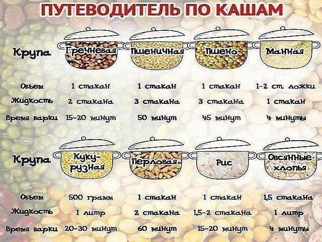 1. Рис варится 15–20 минут. Воды нужно брать в 2 раза больше, чем риса. Варить р...