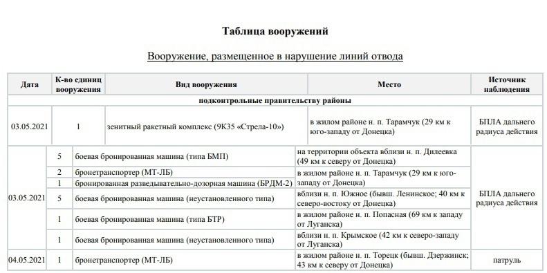 06.05.21. Заметки от ресурса «Чёрный список ВСУ».