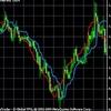Лучшие индикаторы рынка форекс